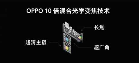 Oppo apresenta câmera com zoom óptico 10x e scanner de impressão digital UD 15x maior
