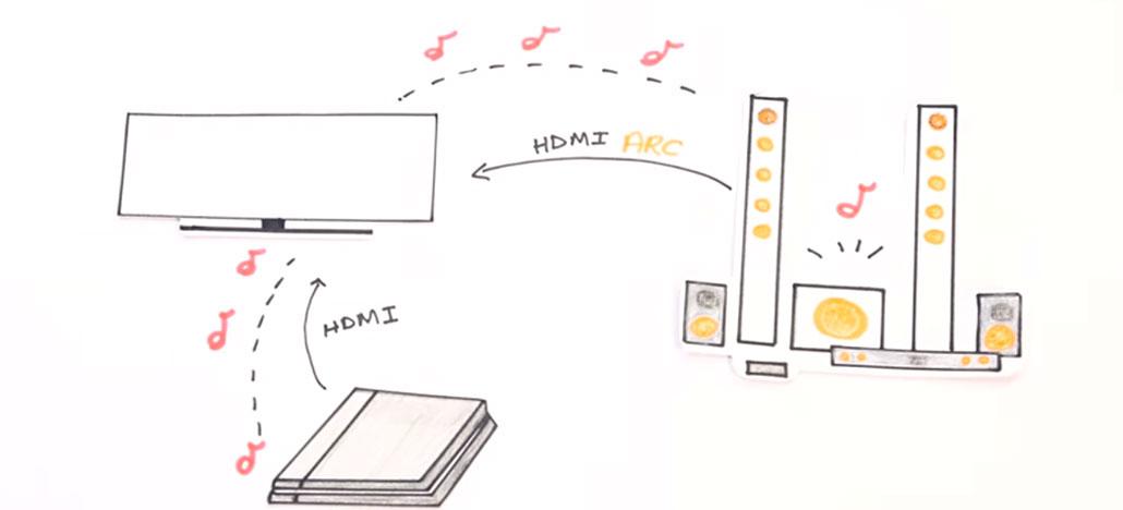 Explicamos em vídeo o que é conexão HDMI ARC e pra que ela serve